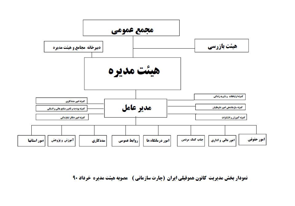 چارت سازماني